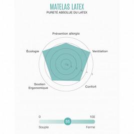 Kadolis Mattress Baby Latex 60 x 120 cm